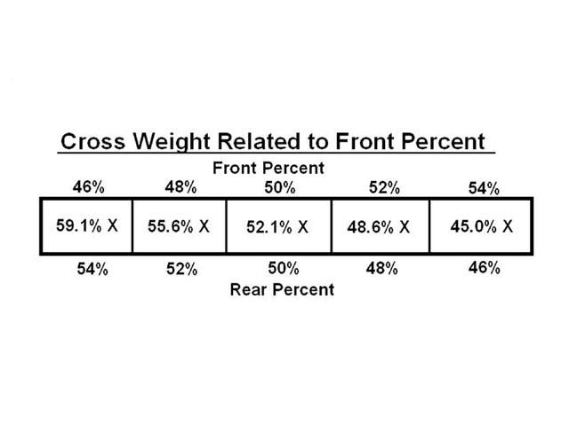 As we move weight around in the car from front to rear, the amount of crossweight percentage the car will need to be neutral will change. After any changes to front/rear percent, make sure to adjust crossweight percent to maintain a neutral handling car. The higher rear percent example relates to many dirt late model cars while the lower rear percent tends to relate to stock-type cars on both dirt and asphalt.