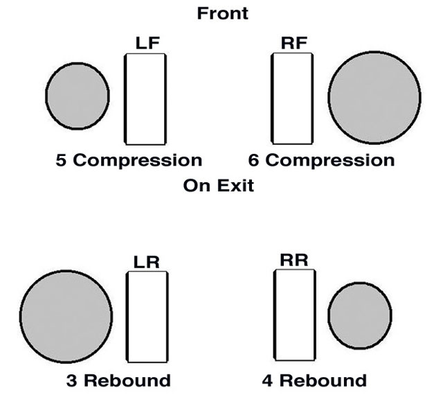 By using split-rate shocks between pairs on each end of the car, we can tighten the car on entry to the corner. If the RF shock is stiffer in compression than the LF, and/or the RR shock is stiffer in rebound, then the crossweight percent (RF + LR combined weights) will increase momentarily while the suspension is moving and adjusting to the transfer of weight due to deceleration.