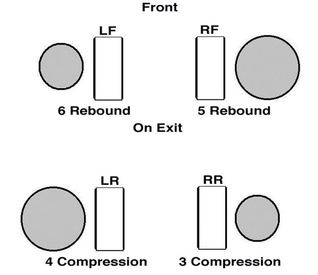 By using split-rate shocks between pairs on each end of the car, we can tighten the car on exit off the corners. If the LF shock is stiffer in rebound than the RF, and/or the LR shock is stiffer in compression than the RR shock, then the crossweight percent (RF + LR combined weights) will increase momentarily while the suspension is moving and adjusting to the transfer of weight due to acceleration.