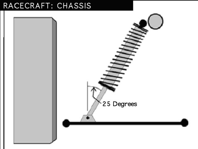 For a shock installation such as this coilover design, the shock/spring combination will move at a slower speed than the wheel. If the speed of the movement of the wheel were 5 inches per second, then, due to the motion ratio and the shock installation angle of the shock/spring, the shock speed would be only 3.82 inches per second.