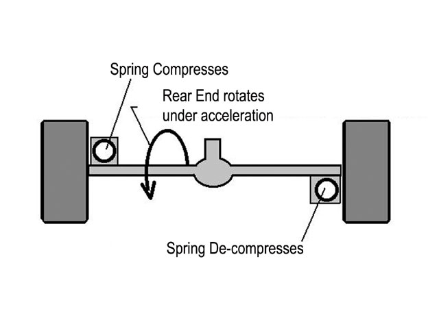 There is a design for a three-link rear end that utilized a lift-arm or pull-bar where the left-rear spring is mounted in front of the rear end and the right-rear spring is mounted behind the rear end. When the car accelerates and the rear end rotates as the lift-arm or pull-bar moves, the left-rear spring compresses and the right-rear spring decompresses. This adds an amount of weight to the left-rear wheel and takes weight off the right-rear wheel. If this makes the rear tires more equally loaded, the car will have more traction to help provide better bite off the corners.