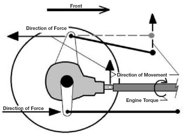 We can use the engine torque to our advantage by mounting the rear control arms in a certain way. As the driveshaft rotates, the pinion gear (attached to the driveshaft through the universal joints) engages the ring gear (attached to the axles through the differential) and tries to climb it. This applies a force that will try to rotate the rear end in a counterclockwise direction when viewed from the right side.