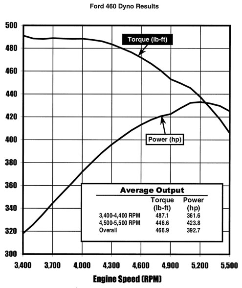 Ford 460 Dyno Results