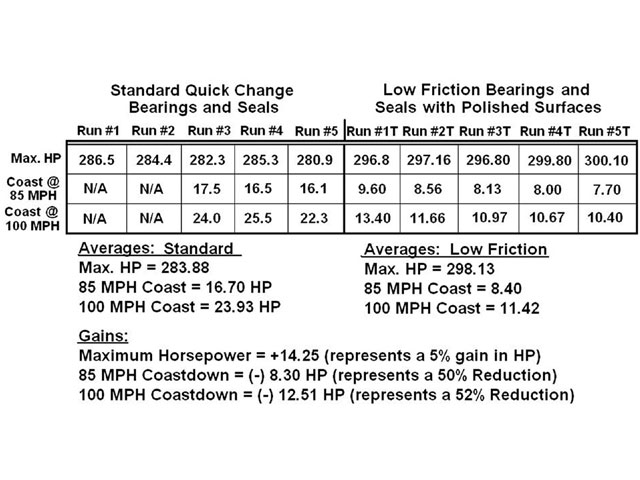 The chart shows the average results of each set of runs for each rear-end configuration. Note how close the horsepower numbers are within each five set of runs. There is less than one percent of difference between each set of three runs. The gains are noted from maximum horsepower and also horsepower needed to turn the differential.