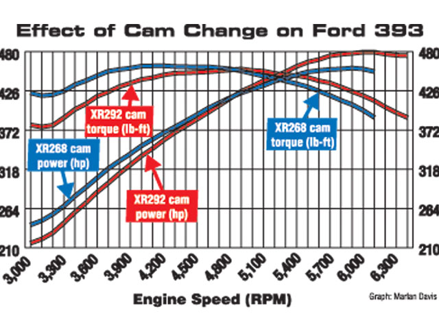 Don't count on a cam change to yield significant torque output changes. Once cam duration exceeds about 236 degrees (at 0.050), the engine won't make any more peak torque. The larger cams just raise peak torque to a higher point in the rpm range. Here, Westech (of California) tests two Comp mechanical roller cams on an otherwise-identical Ford 393 crate engine.