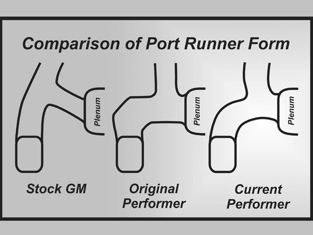 Fig. 2. This is a generic progression of the changing port runner styles for 180 degree manifolds over the last 40 years.