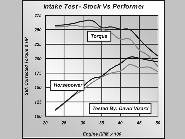 Fig. 3. Unlike many aftermarket manifolds which show a loss of low-speed torque up to 2,750 rpm, the Performer showed a small increase.