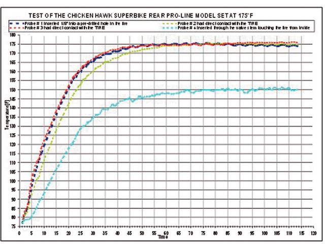 This graph shows the carcass temperature as well as the surface temperature. A thermocouple-equipped data logging system provided the inside information through the rim to the computer.