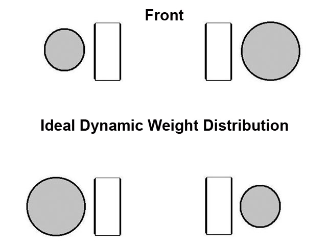 This is an example of how the weight would be distributed at mid-turn when we use the high range of crossweight. After the weight has transferred as the car negotiates the turns, the same amount of weight is supported by the RF and LR tires, and the LF and RR tires are supporting the same weight. The setup must still be balanced to achieve this result.