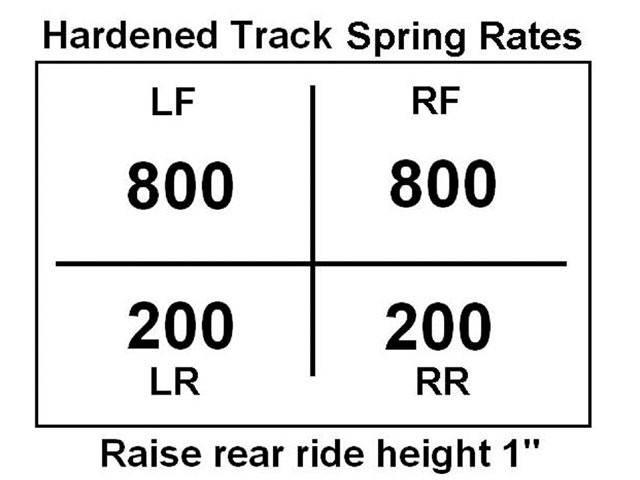 As the track goes more toward the slick condition, we begin to soften the right-side springs and make changes to the rear moment center heights.