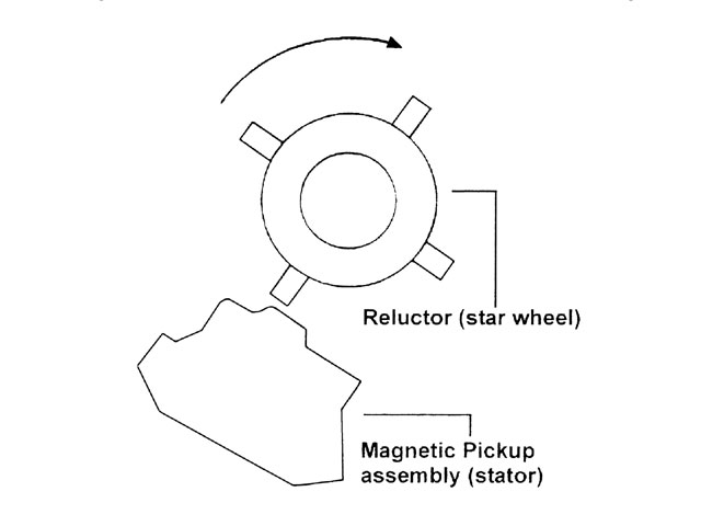 The ignition signal is generated as the reluctor passes and leaves the pickup. Align the advance plate so that the trailing edge of the reluctor lines up with the magnetic pickup.