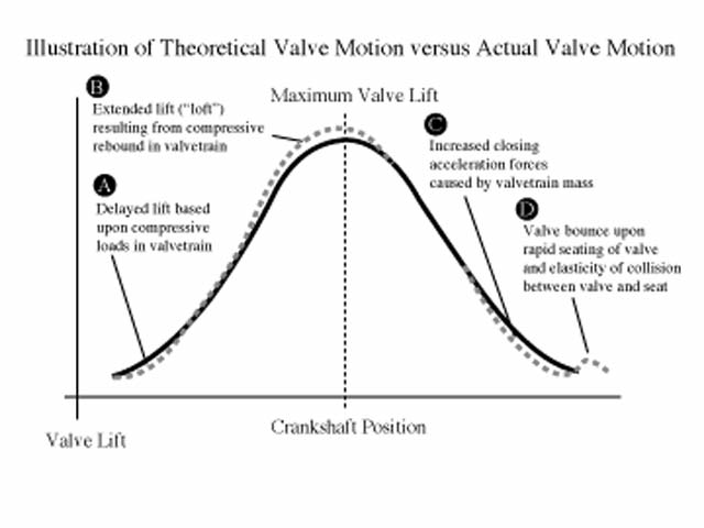 The solid line represents valve motion directly proportional to a camshaft lobe. This theoretical valve-displacement curve can be compared to the actual trace (dotted line). The three major departures from the theoretical displacement curve are during valvetrain compression upon valve opening (A); loft, or departure approaching maximum lift (B); during compression of the valvetrain near valve seating (C); and bounce if uncontrolled seating is experienced (D).