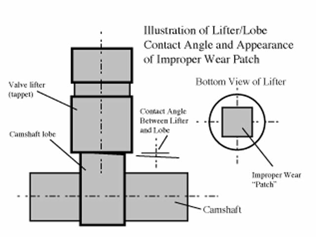 Lifter rotation for flat-tappet camshafts is necessary to promote proper lobe/lifter wear. This rotation is created by a slight angle in the nose of each camshaft lobe. Failure of the lifters to rotate properly normally results in a rectangular-shaped pattern, as shown.