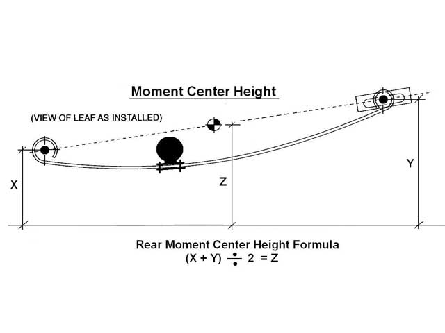 The proper way to determine the moment center height for a leaf-springsystem is to measure the height of the two eyes from the ground, addthem, and divide by 2. This method has been proven to be true andaccurate through the use of dynamic simulation software.