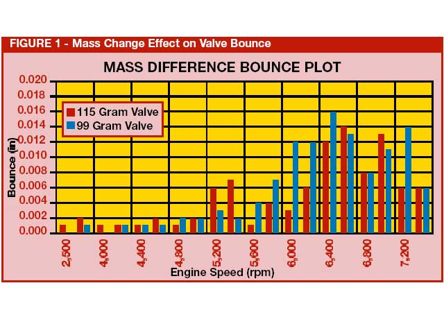 FIGURE 1 - Mass Change Effect on Valve Bounce