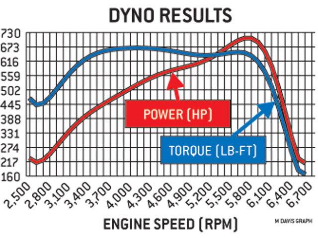 This motor's broad, flat torque curve should make any hot rodder one of turbocharging's greatest boosters. But there's always room for improvement: The dip in the torque curve is indicative of a restriction or loss of turbo efficiency. Improved turbos are on the way to bust through the 800hp door.