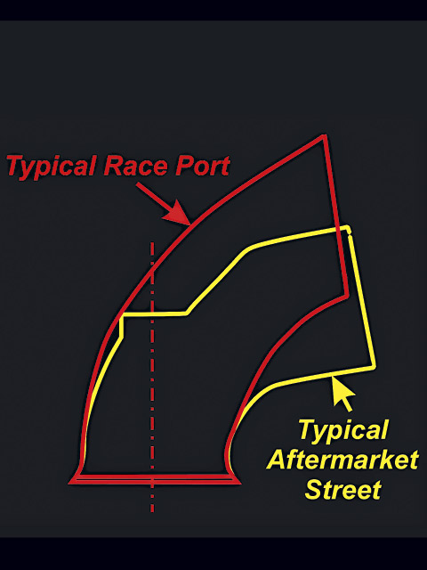Here is the difference between a typical aftermarket high-performance street head and an all-out race head. At typical street cam lift figures, the advantage of the race head is not very significant in most instances.