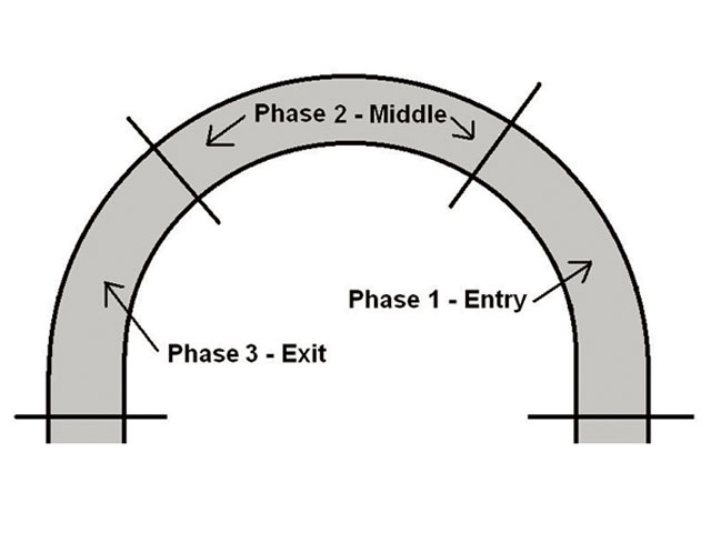 We should divide the turn into three phases or segments in order to analyze the handling. The middle phase is most important to overall track performance. Entry and exit performance helps us pass cars on the racetrack.