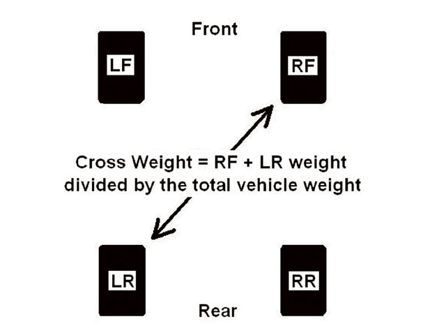 There is a correct amount of crossweight for every combination of setup and weight distribution for your car. If your car needed 51 percent and you run 52 or 53 percent, the car will be tight. There is no need to change springs to try to loosen the car. You need to lower the crossweight by taking cross or wedge out of the car. The correct procedure is to balance the car with some amount of crossweight distribution and then read the left-side tires. If the LF and LR do not have matching tire temperatures, start changing spring rates, moment centers, and so on to balance the car. As the balance is corrected, the crossweight must change with the other changes to maintain the handling balance.