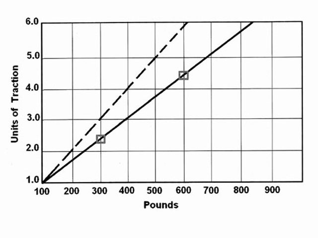 We can see that as the number of pounds of load the tire supports increases, the units of traction do not increase at the same linear rate. The dashed line represents an ideal linear increase in traction in relation to the increase in weight supported by the tire. That's not how it works. In reality, the solid line more closely represents the true picture. At 300 pounds of load, the units of traction are 2.4. If we double the load to 600 pounds, the units of traction only increase to 4.4 instead of double, which would be 4.8.