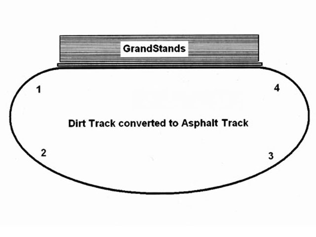 Many current dirt tracks, as well as some asphalt tracks that used to be dirt, have developed a D shape. This is caused by having a wall along the grandstand side only and, as the track gets raced on and groomed, the back side away from the grandstand gets pushed out. This makes Turns 1 and 4 tighter than Turns 2 and 3.  More steering is required for the tighter turns, and it is usually very difficult to accelerate off the corner in Turn 4 as opposed to exiting Turn 2.