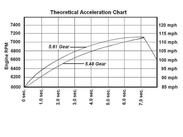 In this exaggerated example, we can see where the use of a lower gear (5.61) might improve acceleration while showing the same rpm at the end of the straightaway. Looking at 6,800 rpm, we see where we reached that speed approximately 0.8 seconds sooner with the 5.61 gear. The real gains will be smaller, but still significant. Notice how the 5.61 speed gain trails off toward the end of the straightaway but is still higher than the 5.48 gear gain at 7,200 rpm.