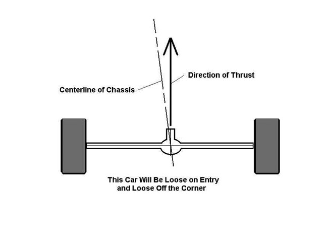 With the rear end pointed to the right of centerline, the car is freed up going in and through the middle, and will possibly be loose off the corners with the rear end wanting to run around to the right of the front.