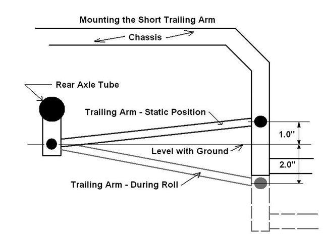 The three-link rear suspension system can produce rear steer in both directions. As the chassis moves down on the right side, the right-rear (RR) wheel moves back as the front mount approaches the height of the rear mounting point. As the front mounting point continues to move down, the RR wheel is pulled forward. Normally, to produce a small amount of rear steer to the left on asphalt, we mount the front pivot point one third of the total travel distance higher than the rear pivot.