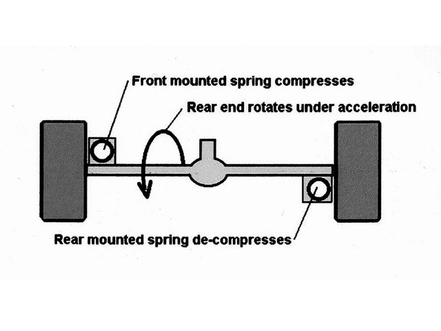 Another trick that has been used in the past involves mounting the left spring in front of the axle and the right spring behind. When using a pullbar, as the rear end rotates, load is added to the left-rear tire (and the right-front tire) and load is taken off the right-rear tire (and the left-front tire). This increases crossweight percentage, tightening the car.