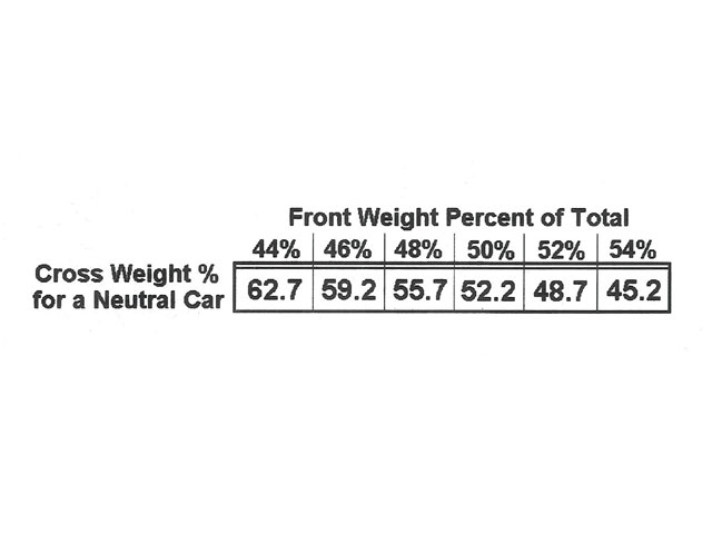 When we change the front-to-rear percentage of total weight in the car, the crossweight needs to change to keep the car neutral in handling. This is a 2,800-pound Late Model with a 66-inch track width, a 56 percent left-side weight, and a 15-inch center of gravity running on a 12-degree banked track pulling 1.7 g's in the turns. The numbers in the chart were calculated using standard weight transfer dynamic formulas available in many books on the subject. The car is considered to have a balanced setup.