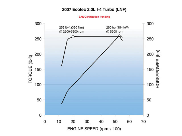 The turbocharged Ecotec's torque comes on quick and stays flat. This equals a good time when you mash the gas.