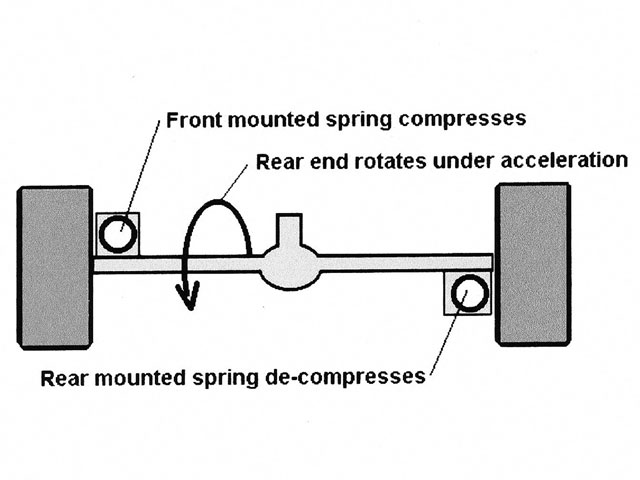 There is a design for a three-link rear end that utilizes a lift arm or pullbar where the LR spring is mounted in front of the rear end and the RR spring is mounted behind the rear end. When the car accelerates and the rear end rotates as the lift arm or pullbar moves, the LR spring compresses and the RR spring decompresses. This adds load to the LR wheel and takes load off the RR wheel. If this makes the rear tires more equally loaded, then the car will have more traction to help provide better bite off the corners.
