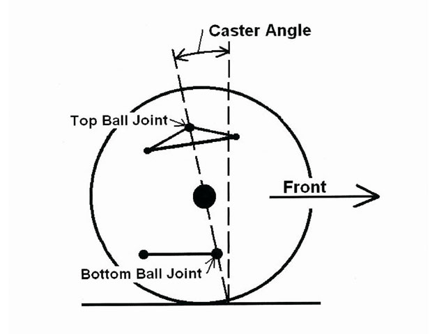 Positive caster in the front-wheel assembly is created when the ball joints are offset, from a side view, so that the upper ball joint is farther to the rear of the car than the bottom ball joint. The degree of caster is related to the angle in degrees that a line through the ball joints forms from a vertical line.