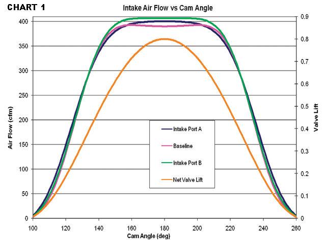A chart of this type is an excellent tool to compare different cylinder heads with existing valve events or to relate how different cam profiles work with a baseline head. The integrated area (area under the curve) is a good metric to compare different combinations. More area equates to more performance potential.
