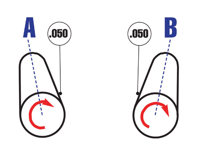 The process for measuring duration is similar to finding lobe centerline, except you measure when the lifter is raised 0.050 off the cam's base circle, or zero lift, (A) and again when the lifter is 0.050 away from being on the base circle again (B).