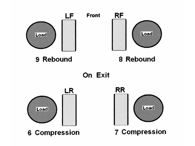 If the shock rates are arranged in a certain way, the load distribution will not be adversely affected with the high rebound rates at the front, countered by reverse emphasis at the rear. Note the higher rebound on the LF, countered by the higher compression at the RR and lower rebound at the RF, countered by the lower compression at the LR.