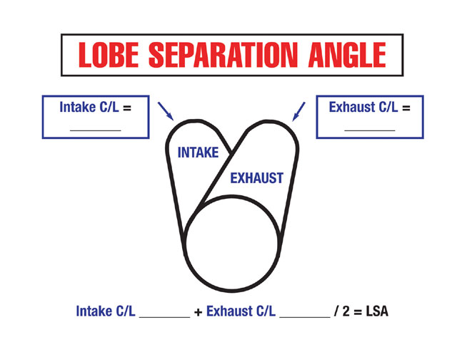 The NASCAR Technical Institute's worksheet for determining lobe separation angle. Courtesy of NTI