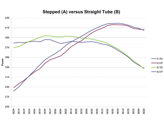 Note the difference in the torque curve. We were surprised when the straight tubes performed better than the stepped ones.