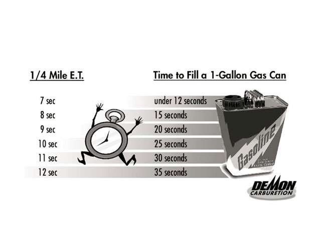 The following Barry Grant chart shows the fuel needs of an engine based on the vehicle's 1/4-mile E.T.