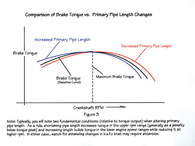 Figure 3 - Typically, you will note two fundamental conditions (relative to torque output) when altering primary pipe length. As a rule, shortening pipe length increases torque in the upper rpm range (generally as a penalty below torque peak) and increasing length builds torque in the lower engine speed ranges while reducing it at higher rpm. In either case, watch for attending changes in BSFC. that may require attention. Photo by Jim Mcfarland