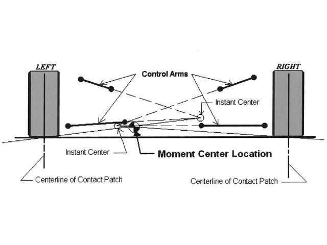 The front moment center location is the result using the intersections of lines extended from the centers of rotation of the control arms to form the instant centers. The MC is at the intersection of lines drawn from the left and right ICs to the centers of the contact patches of the tires.