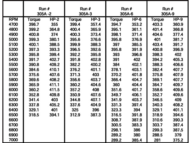 With the data in this format it is a bit more difficult to really see what is going on. Most people will scan the columns and look for the biggest numbers. (Come on, you were looking for the big numbers weren't you?) But taking the same data and placing it into a graph we can get a better idea of what is going on with the power production.