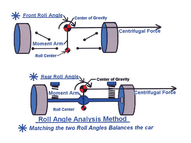The roll angle analysis method allows us to predict how each end of the car wants to react to the force created by cornering. If we know what each end wants to do and can alter the suspension components such as spring rates and roll center locations, then we can design our car to have a balanced setup prior to testing or racing. This is exactly what we shoot for by trial and error guessing. This method saves a lot of time and frustration.