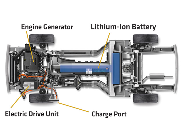 More than 220 lithium-ion cells make up the Volt's battery pack, which is housed in the central backbone. The tentative powerplant for the onboard generator is a 1.4L flex-fuel inline-four. The rear-mounted fuel tank holds only a few gallons, while the charging port is located in the left front fender.