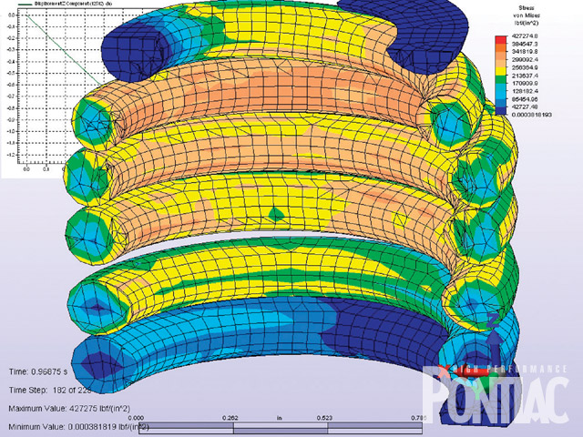 This diagram provided by Comp Cams depicts a cross-sectional view of a No. 26918 beehive spring that's loaded to near coil bind. This Finite Element Analysis (FEA) allows designers to look for the highest stress points of the design and adjust accordingly. Blue indicates low stress areas, while red indicates stressed areas that are too high for extended life of the material. Notice that the wire is ovate. Its shape is designed to combat the stress loads the spring carries.