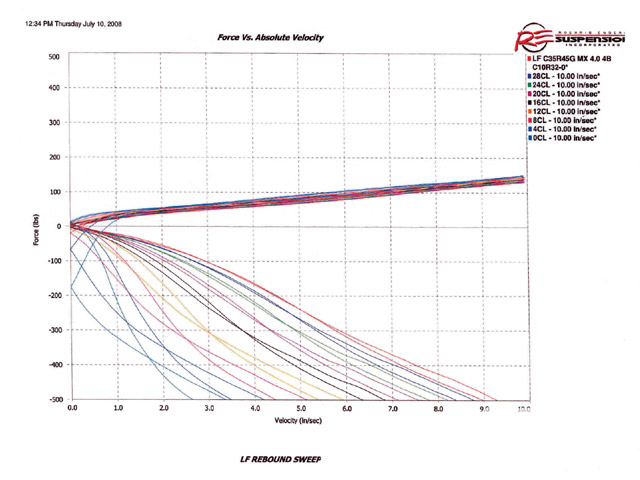 This shock graph shows the rebound adjustment range of our hlins Left Front shock and how much adjustment is available from a double adjustable shock. You should be able to completely tune your shocks to the different BBSS setup. Note how the extreme cut-off in rebound affects the compression side in the lower two rebound lines.