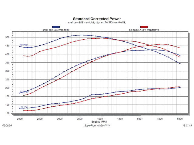 This Graph Pares The Most Lowendfriendly Bo Of Small Cam And B4b Intake With Best Highrpm Larger Spx: Buick 430 Engine Diagram At Mazhai.net