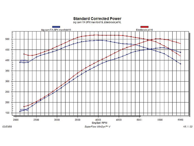 This graph shows the power difference between the Stage 1 iron heads (blue lines) and the aluminum versions from Edelbrock (red lines), both with a TA-413 cam and SPX intake. For the price difference of $631.45, stepping up to the added power from Edelbrock is a no-brainer.