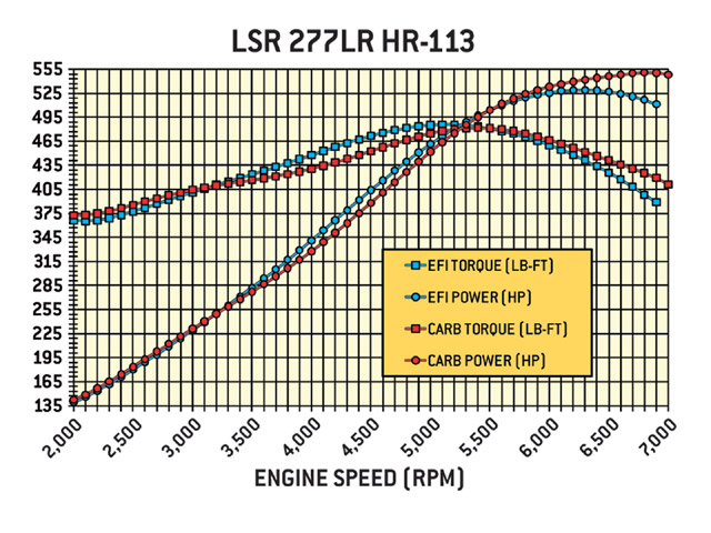 The 277LR HR-113 has poor idle vacuum, but Comp's most modern lobe profile makes great torque and power. Would you believe more than 480 lb-ft with EFI and a carburetor? Max power rose to 529 hp with EFI; more than 550 hp with the carb.