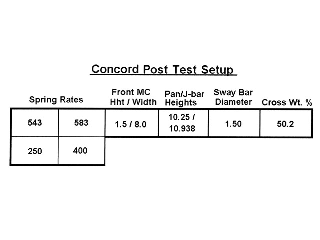 Here are the setup numbers after the test at Concord. The Panhard bar heights changed, but the biggest change was in squaring the rearend and adding a good deal of rebound to the LF shock.
